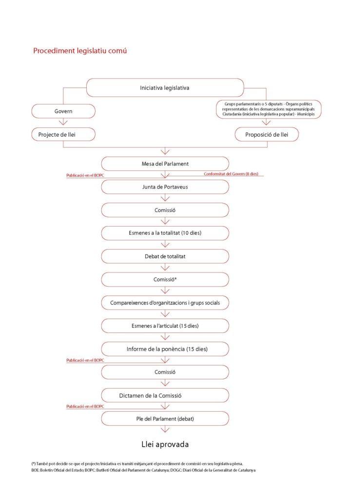 parlament-procediment_legislatiu